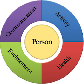 task 2 person centred values Person-centered care is a  the communities were selected because they used a task-focused, rather than a person-centered,  it is a community that values each .